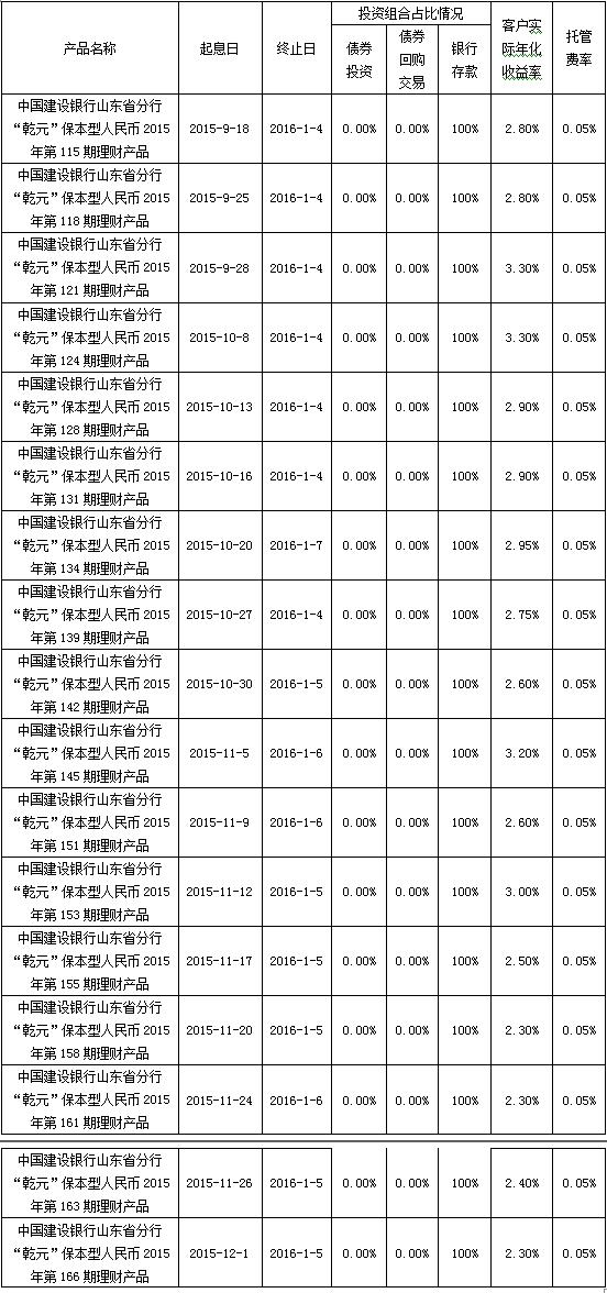根据与投资者的约定,中国建设银行山东省分行发行的下列理财产品已经到期理财产品并完成资金兑付,现将有关情况公告如下:  费用:对于超出客户实际年化收益率及托管费率以上的部分将作为产品管理人的投资管理费。特此公告。 中国建设银行 2016年1月8日